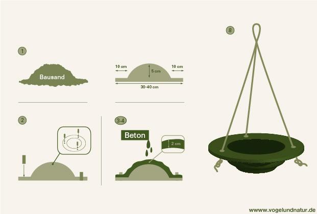 vogeltr nke selber bauen anleitung mit bild. Black Bedroom Furniture Sets. Home Design Ideas